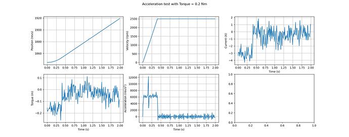 Acceleration_testing