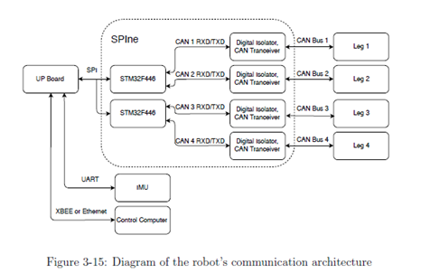 mini cheetah communication architecture