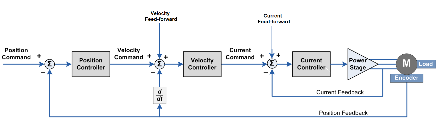 Deriving State Space Model of BLDC motor - Projects - ODrive Community